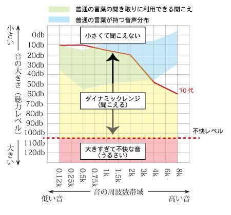 http://f-megane.jp/05hear/image/70dai_dynamicrange.jpg