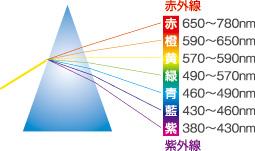 illust-spectrum[1]